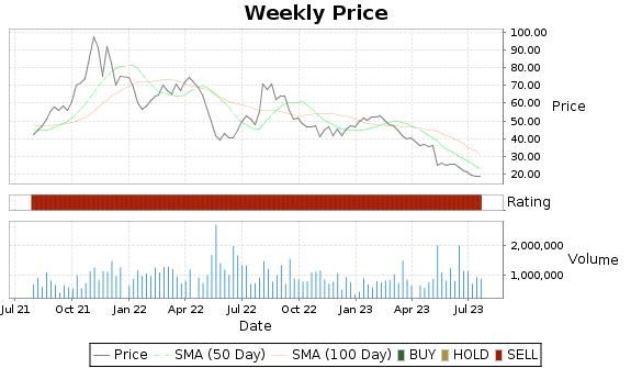 ENTA Price-Volume-Ratings Chart