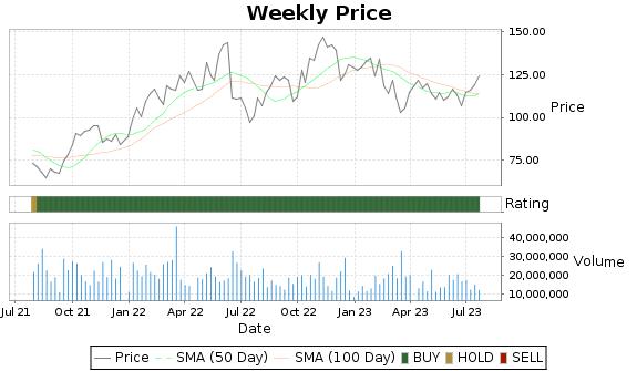EOG Price-Volume-Ratings Chart