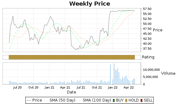 EPAY Price-Volume-Ratings Chart