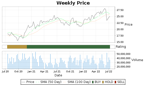 EPD Price-Volume-Ratings Chart