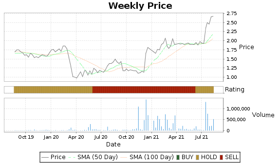EQS Price-Volume-Ratings Chart