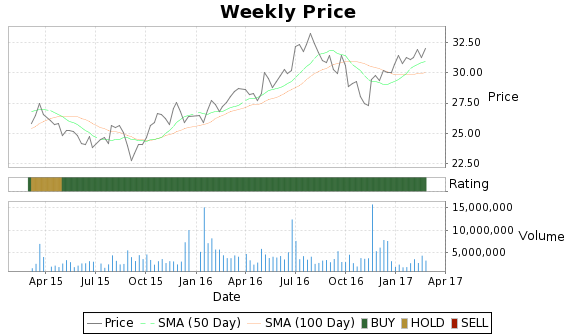 EQY Price-Volume-Ratings Chart