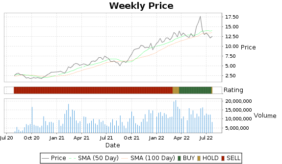 ERF Price-Volume-Ratings Chart