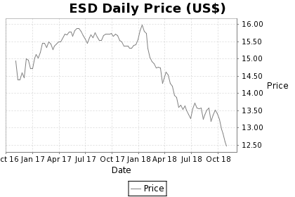 ESD Price Chart
