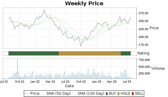 ESGR Price-Volume-Ratings Chart