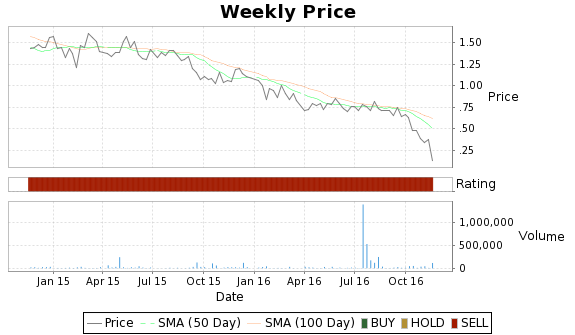 ESMC Price-Volume-Ratings Chart