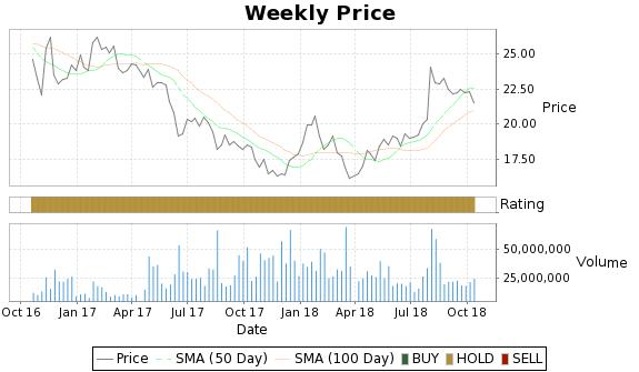 ETP Price-Volume-Ratings Chart