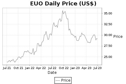 EUO Price Chart