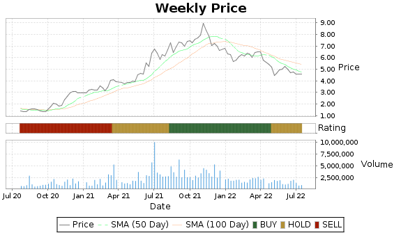 EVC Price-Volume-Ratings Chart