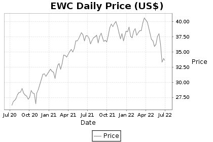 EWC Price Chart