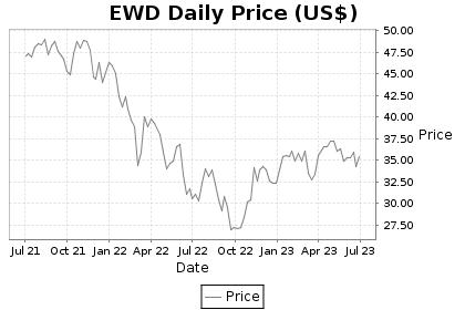 EWD Price Chart