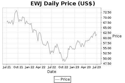 EWJ Price Chart