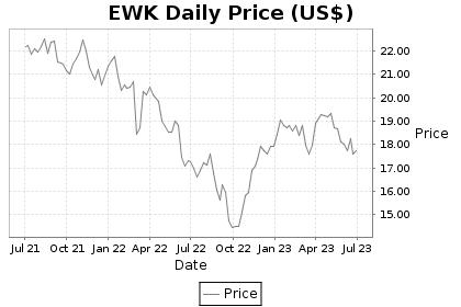 EWK Price Chart