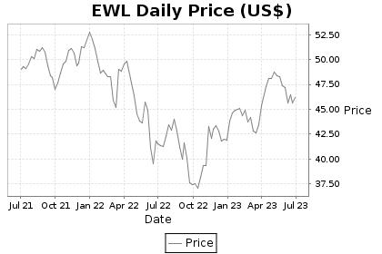 EWL Price Chart
