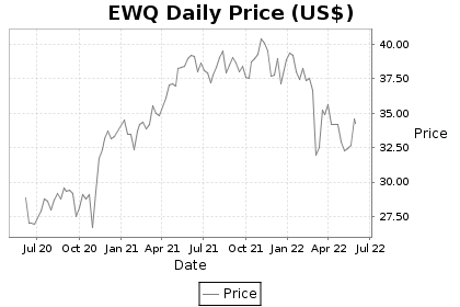 EWQ Price Chart
