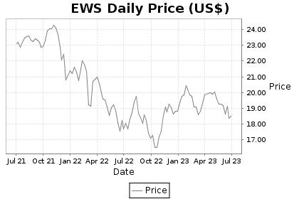 EWS Price Chart