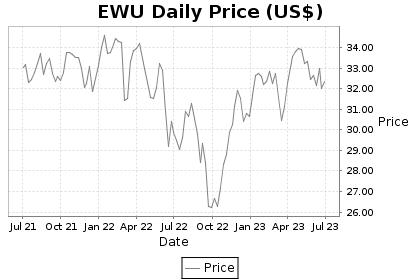 EWU Price Chart