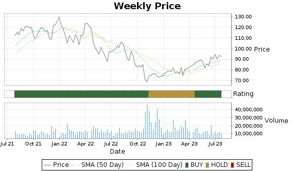 EW Price-Volume-Ratings Chart