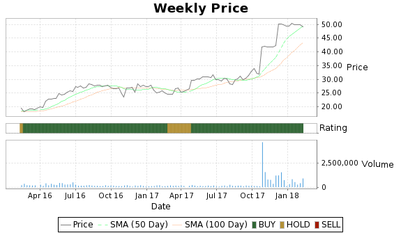 EXAC Price-Volume-Ratings Chart