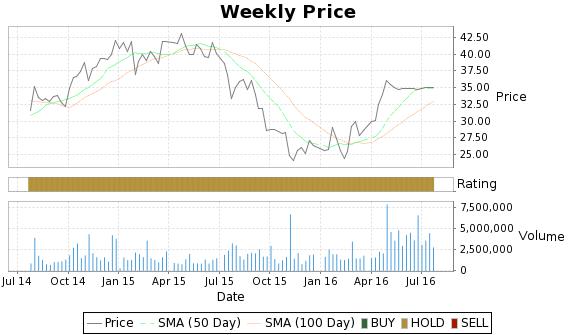 EXAM Price-Volume-Ratings Chart