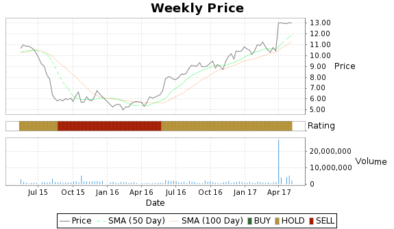 EXAR Price-Volume-Ratings Chart