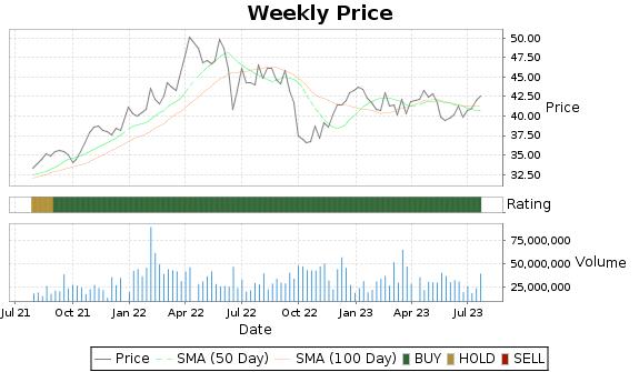 EXC Price-Volume-Ratings Chart