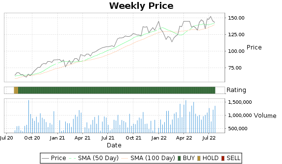 EXLS Price-Volume-Ratings Chart