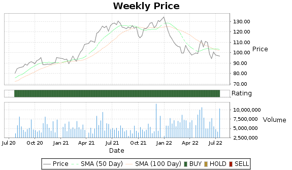 EXPD Price-Volume-Ratings Chart