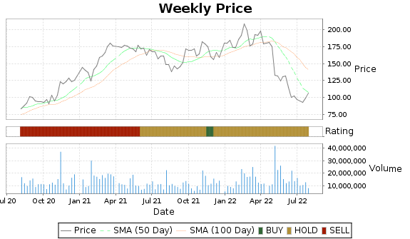 EXPE Price-Volume-Ratings Chart