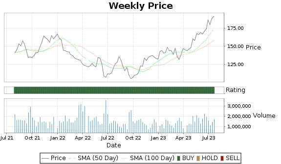 EXP Price-Volume-Ratings Chart