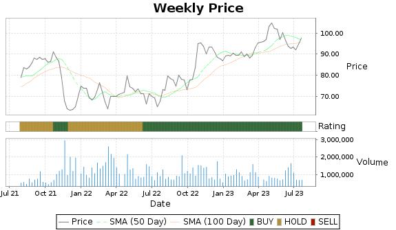 FCFS Price-Volume-Ratings Chart