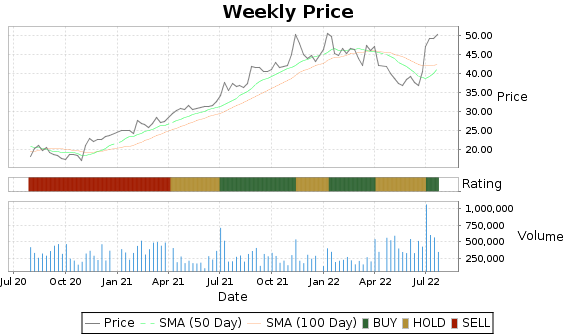 FC Price-Volume-Ratings Chart