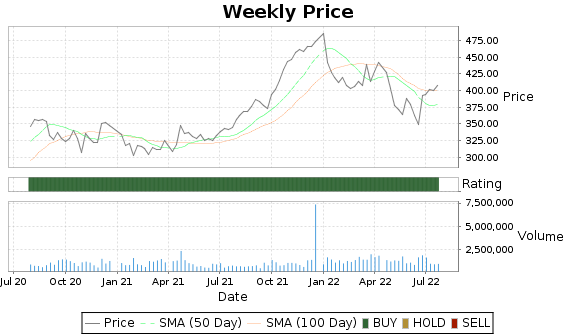 FDS Price-Volume-Ratings Chart