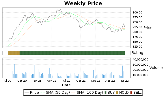 FDX Price-Volume-Ratings Chart