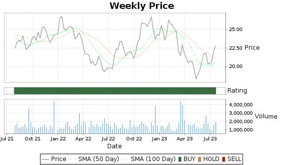 FFBC Price-Volume-Ratings Chart