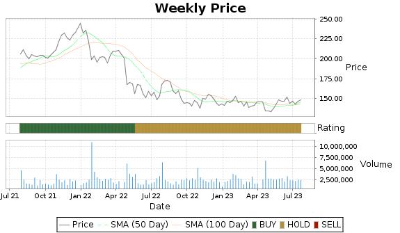 FFIV Price-Volume-Ratings Chart