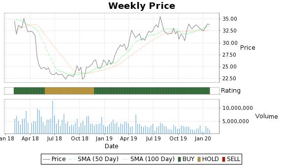 FII Price-Volume-Ratings Chart