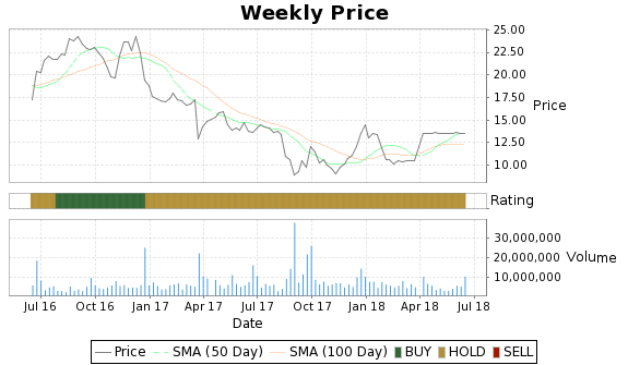 FINL Price-Volume-Ratings Chart