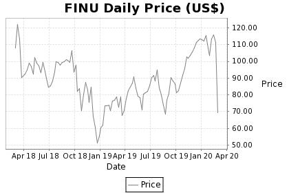 FINU Price Chart