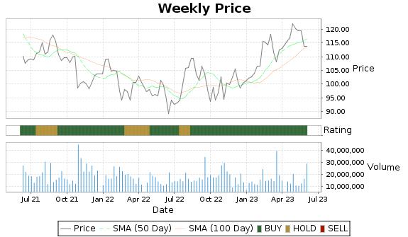 FISV Price-Volume-Ratings Chart