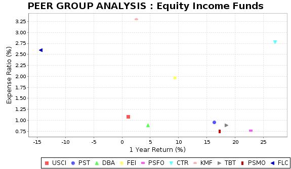 FLC Peer Plot Chart
