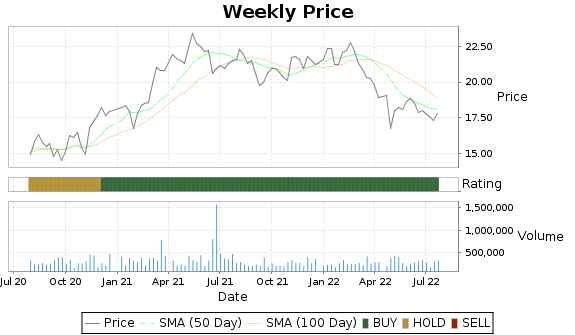 FLIC Price-Volume-Ratings Chart