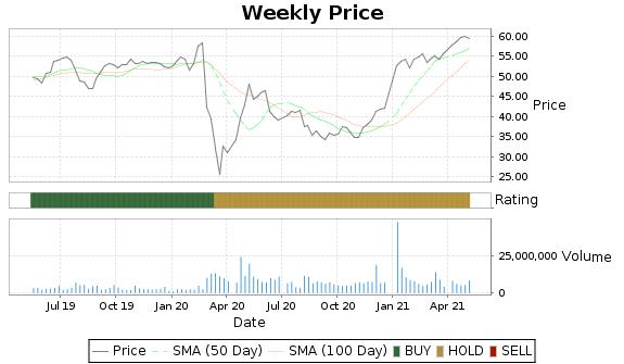 FLIR Price-Volume-Ratings Chart