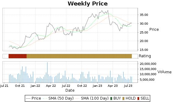 FLR Price-Volume-Ratings Chart