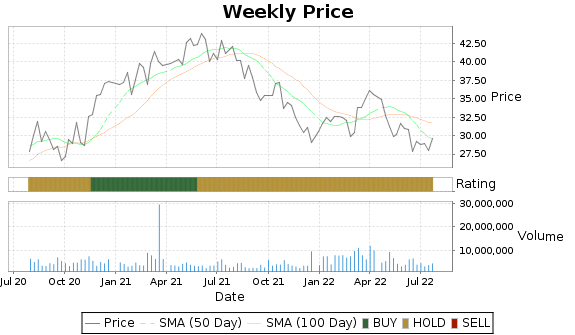 FLS Price-Volume-Ratings Chart