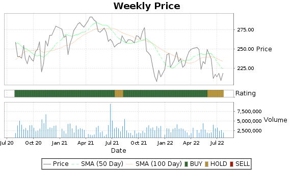 FLT Price-Volume-Ratings Chart