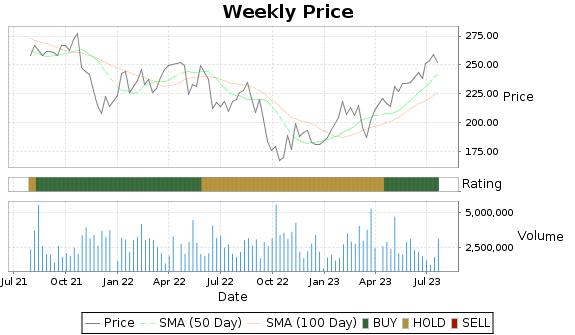 FLT Price-Volume-Ratings Chart