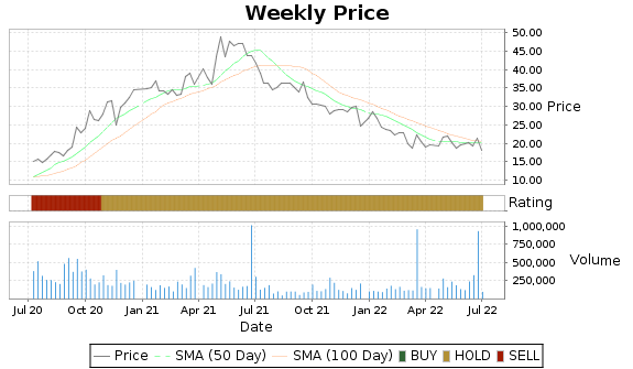 FLXS Price-Volume-Ratings Chart