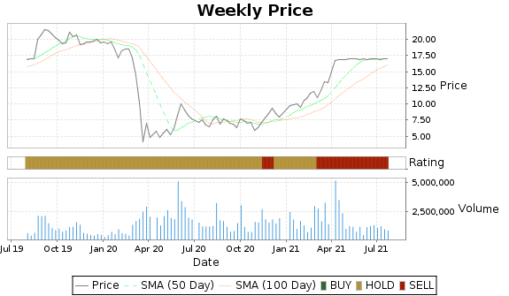 FLY Price-Volume-Ratings Chart