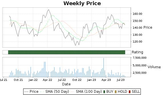 FNV Price-Volume-Ratings Chart